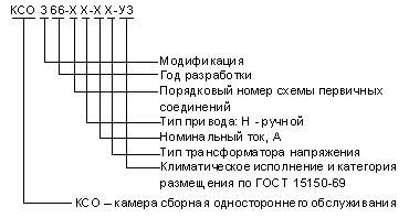 Структура условного обозначения для сборных камер КСО 366