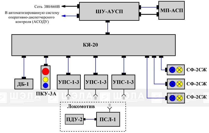 Типовая уструктурная сжема АУСП с электроприводом