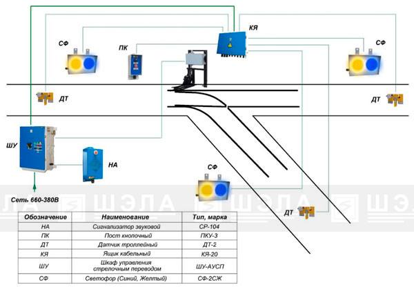 ТИПОВАЯ СТРУКТУРНАЯ СХЕМА АППАРАТУРЫ АУСП (с электроприводом):