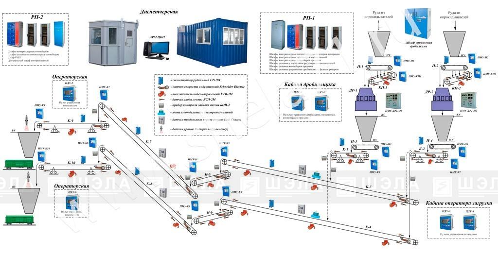 Схема аппаратуры автоматизации и электроснаюжения механихмов ТП