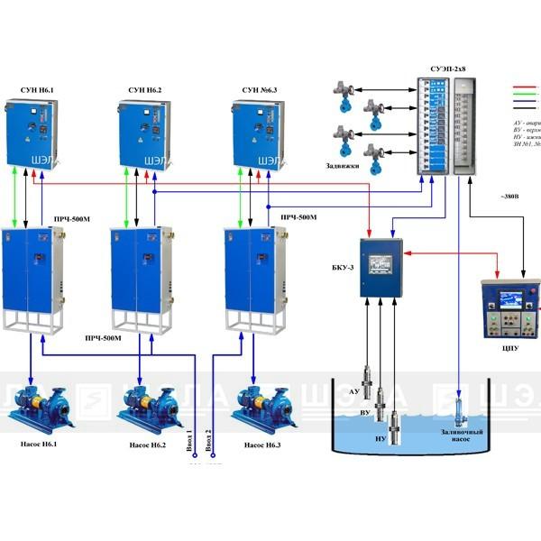Системы управления водоотливными установками - «ШЭЛА»