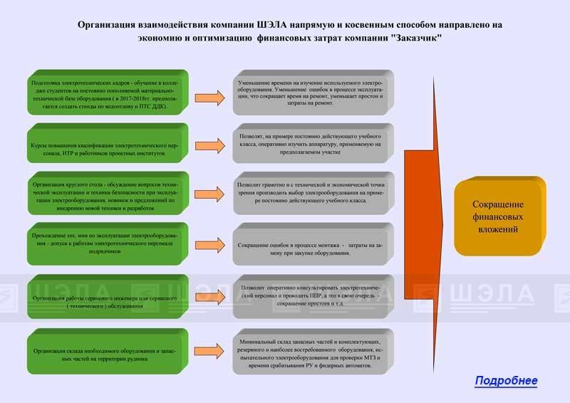 Анализ поставок производимого электрооборудования по регионам и добывающим предприятиям
