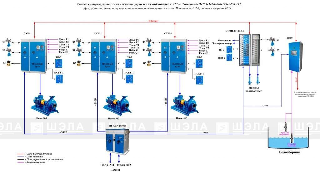 Структурная схема для низковольтных насосных агрегатов