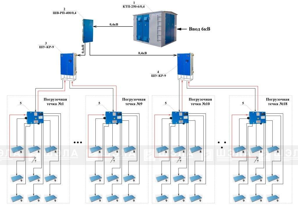 Система автоматического управления обогревом бункеров САУ «Бункер+»