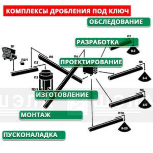 Комплексное решение по электроснабжению и автоматизации процессов дробления