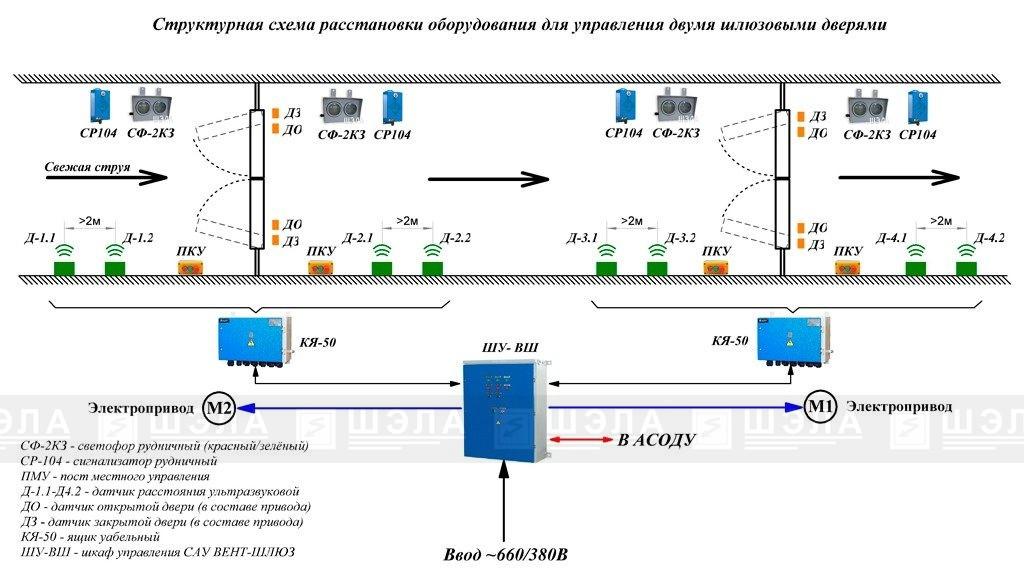 Типовая структурная схема САУ-«Вент-Шлюз»-16(25,63)-2-ЭП(ПП)-УХЛ5.