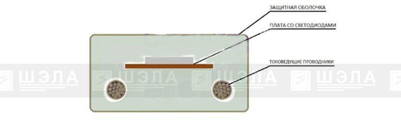 Конструкция светодиодной ленты ЛСР-12,0-220 и подключение с помощью коннекторов-преобразователей