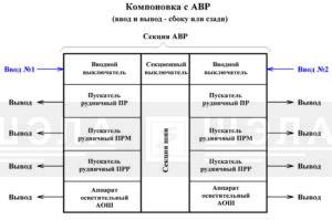 Схема компоновки СУ-РН с АВР в вертикальном исполнении