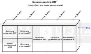 Схема компоновки СУ-РН без АВР в горизонтальном исполнении
