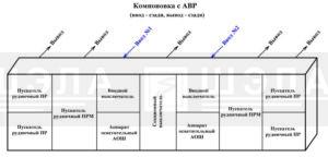 Схема компоновки СУ-РН с АВР в горизонтальном исполнении