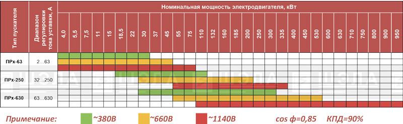 Выбор типа пускателя по диапазонам регулировки тока уставки