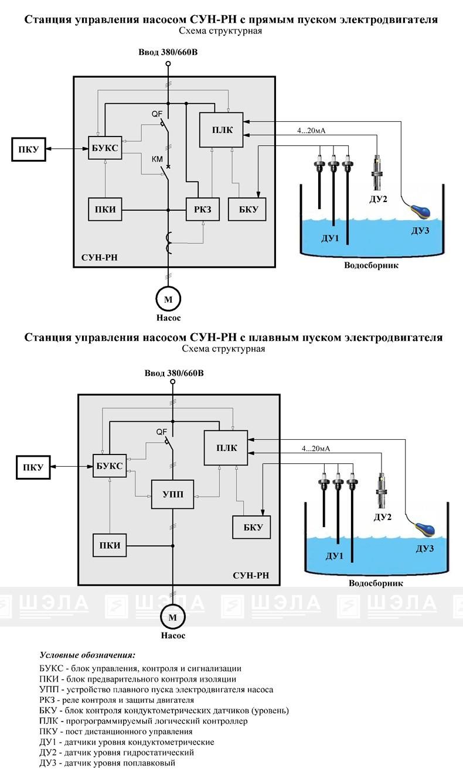 Станция управления насосом рудничная СУН-РН-10…СУН-РН-630